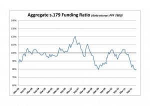 PPF 7800 DB Pension Scheme Funding Ratio - January 2012