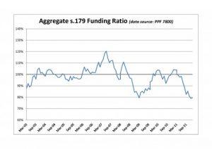 PPF 7800 DB Pension Scheme Funding Ratio - January 2012