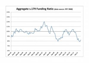 PPF 7800 DB Pension Scheme Funding Ratio - February 2012