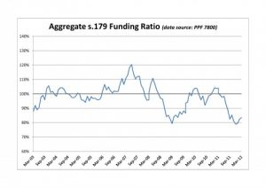 PPF 7800 DB Pension Scheme Funding Ratio - March 2012
