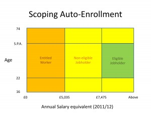 age and salary eligibility for auto enrolment