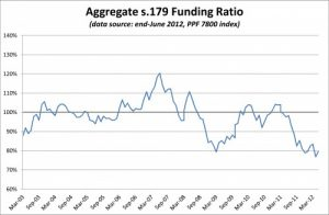 PPF 7800 DB Pension Scheme Funding Ratio - June 2012
