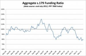 PPF 7800 DB Pension Scheme Funding Ratio - July 2012