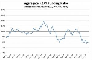 PPF 7800 DB Pension Scheme Funding Ratio - August 2012