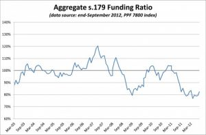 PPF 7800 DB Pension Scheme Funding Ratio - September 2012