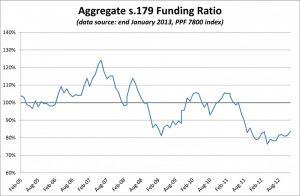 PPF 7800 DB Pension Scheme Funding Ratio - January 2013