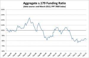 PPF 7800 DB Pension Scheme Funding Ratio - March 2013