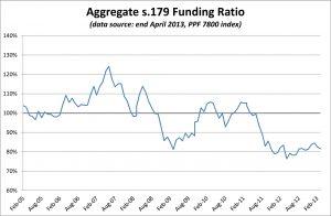 PPF 7800 DB Pension Scheme Funding Ratio - April 2013