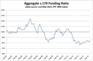 PPF 7800 DB Pension Scheme Funding Ratio - May 2013