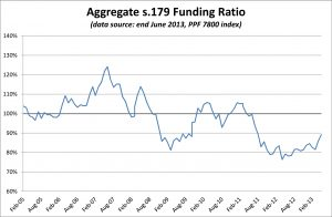 PPF 7800 DB Pension Scheme Funding Ratio - June 2013