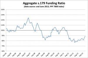 PPF 7800 DB Pension Scheme Funding Ratio - June 2013