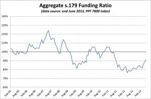 PPF 7800 DB Pension Scheme Funding Ratio - July 2013