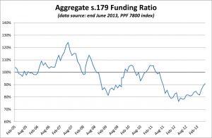 PPF 7800 DB Pension Scheme Funding Ratio - July 2013