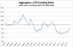 PPF 7800 DB Pension Scheme Funding Ratio - August 2013