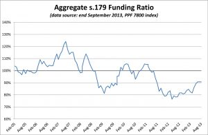 PPF 7800 DB Pension Scheme Funding Ratio - September 2013
