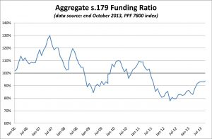 PPF 7800 DB Pension Scheme Funding Ratio - October 2013