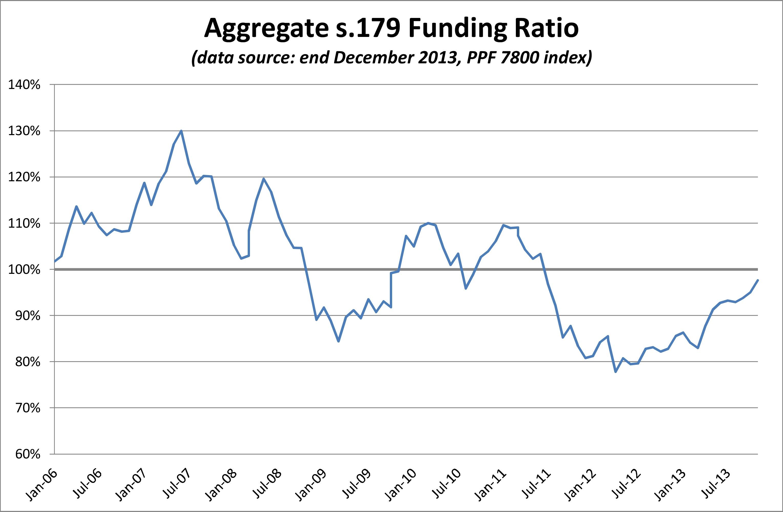 PPF 7800 Funding 2013.12