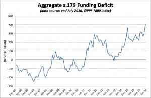 PPF 7800 DB Pension Scheme Funding Deficit - July 2016