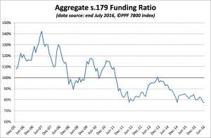 PPF 7800 DB Pension Scheme Funding Ratio - July 2016